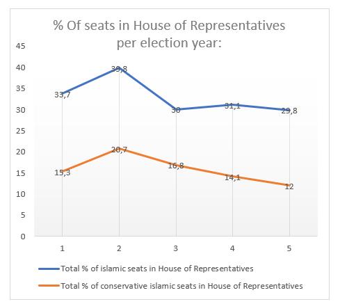 Pemilu2019Graph.png